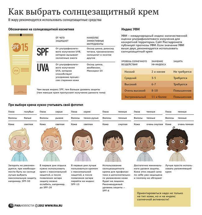 Як вибрати сонцезахисний крем Інфографіка в картинках